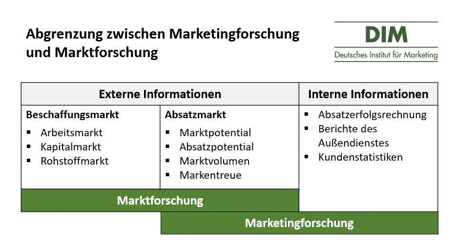 Grafik Marktforschung und Marketingforschung