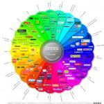 Das Social Media Prisma im Wandel der Zeit