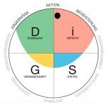 Neues DiSG Profil gelauncht