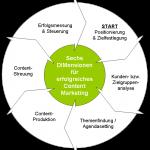 Modernes Content Marketing: Sechs DIMensionen für eine erfolgreiche Umsetzung