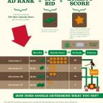 Google AdWords – Fakten, Fakten, Fakten