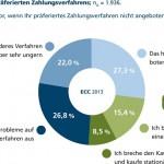 E-Commerce Trends: Wie Sie diese für sich nutzen können