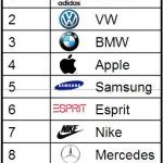 Adidas ist die Lieblingsmarke der Deutschen