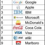 Google ist die wertvollste Marke der Welt!