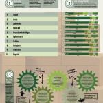 Welche Onlineshops haben die beste Auffindbarkeit? – Der ORI der zehn beliebtesten Onlineshops