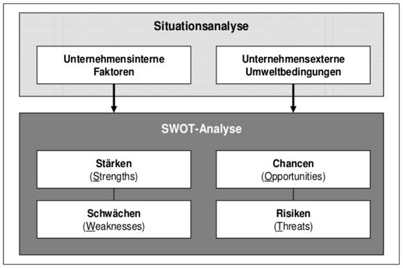 SWOT-Analyse Bestandteile