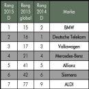 BMW ist die wertvollste deutsche Marke: Neue Studie zum Markenwert veröffentlicht