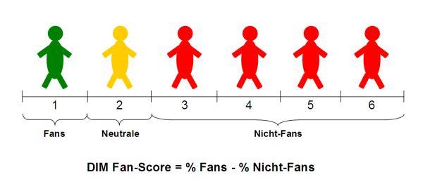 DIM Fan-Score