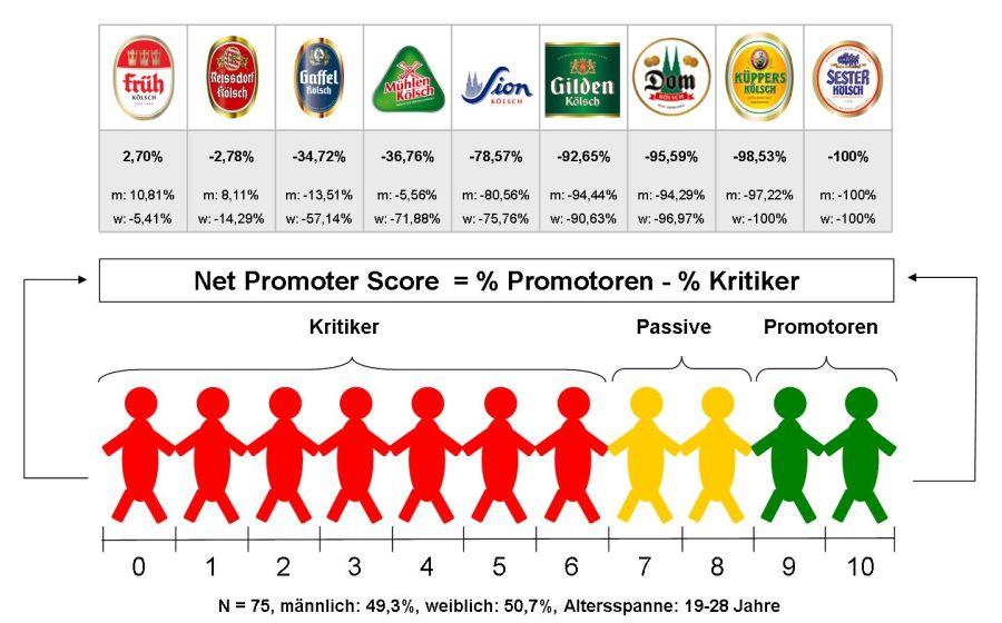 Net Promoter Score - Beispiel Kölsch