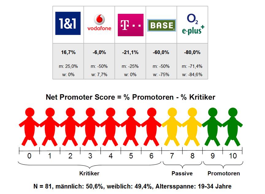 Net Promoter Score - Beispiel Mobilfunk