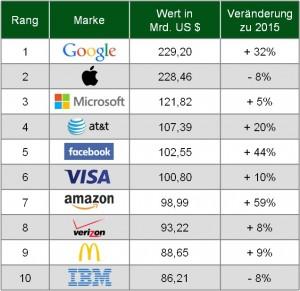 BrandZ Markenwert-Ranking 2016
