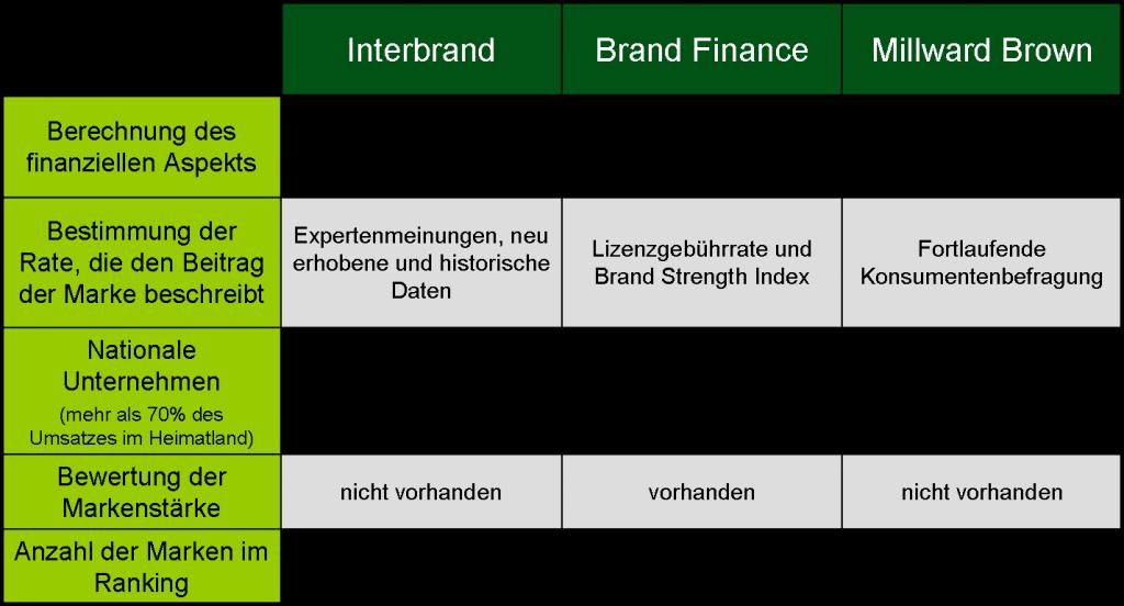 Unterschiede Markenwert