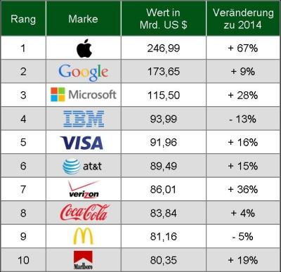 BrandZ-Ranking 2015