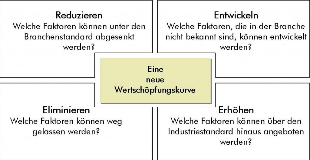 ERSK-Quadrat