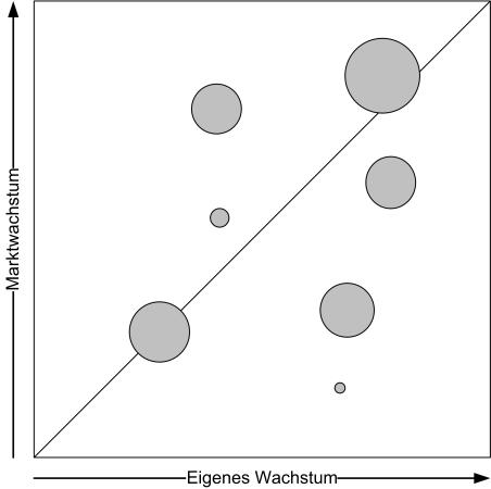 Portfolio-Analyse Wachstum