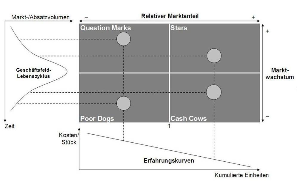 Portfolio-Analyse Zusammenhänge