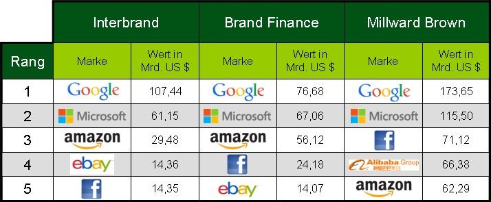 Ranking digitale Markenführung