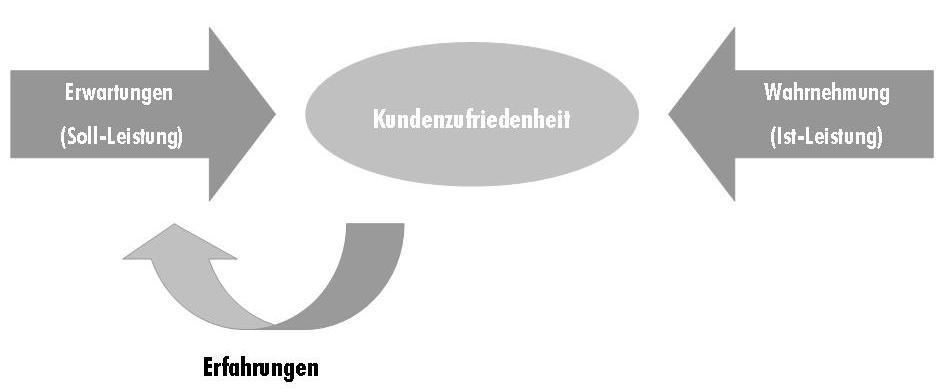 Definition Kundenzufriedenheit