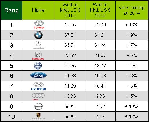 Markenwert-Ranking 2015: VW verliert an Markenwert