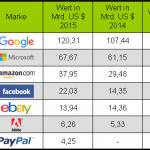 Markenwert-Ranking 2015: Die wertvollsten digitalen Marken der Welt