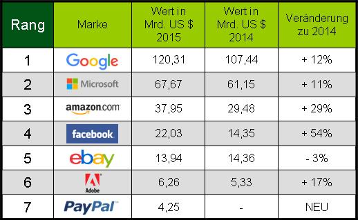 Markenwert-Ranking Digitale Marken 2015