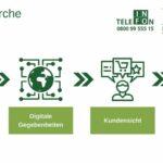 Markenrecherche – Vorbereitung auf die Markeneinführung