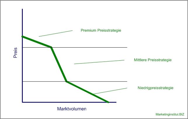 Preisstrategien