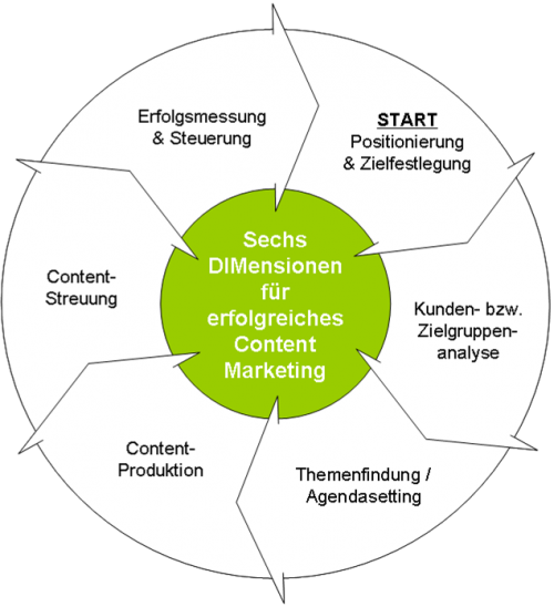 Content Marketing 6 DIMensionen