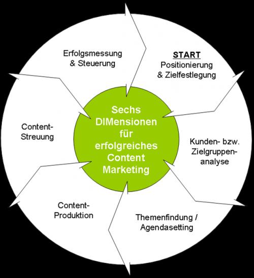 Content Marketing 6 DIMensionen