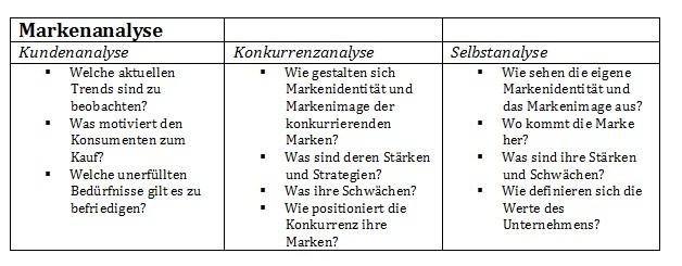 Markenanalyse