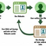 Remarketing – Das Fangnetz für verlorene Kunden