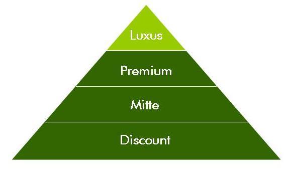 Luxusmarken und ihre Beliebtheit | DIM Marketingblog