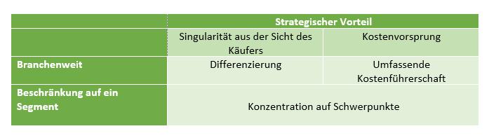Wettbewerbsstrategien_Porter_Übersichtstabelle
