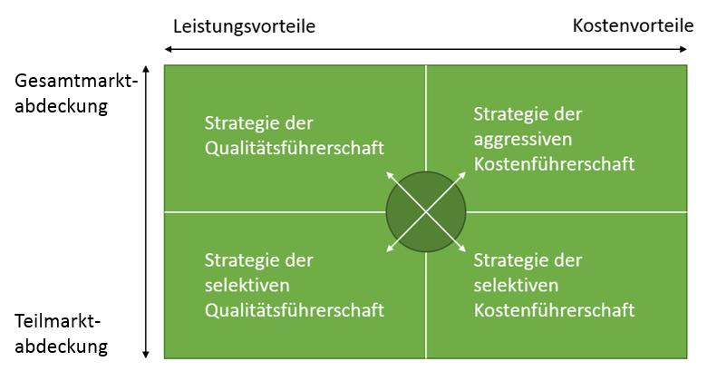 Wettbewerbsstrategien_Porter_Grafik