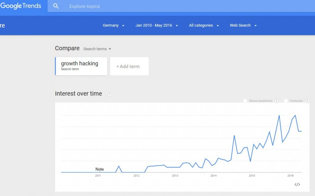 growth-hakcing Trend
