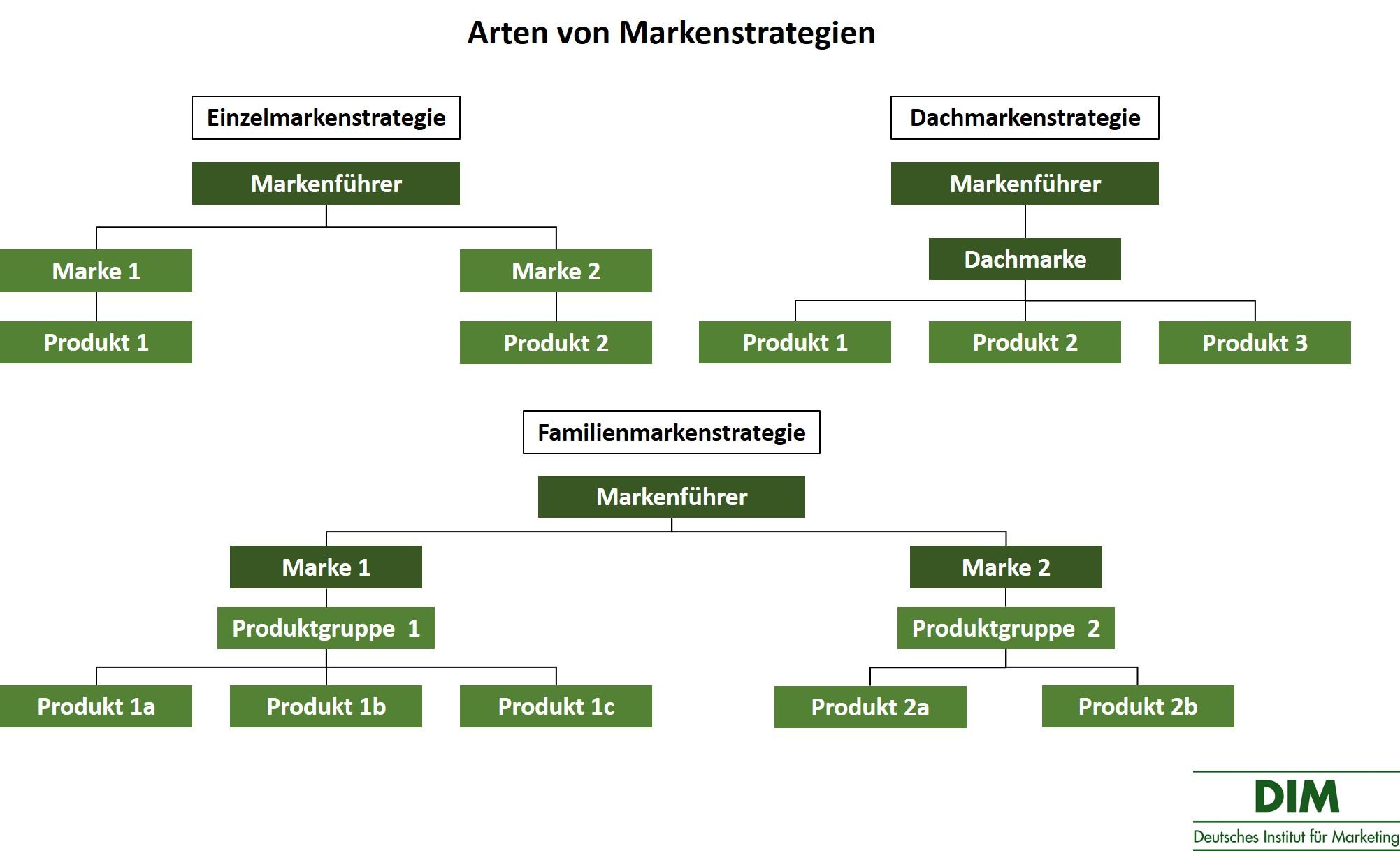 Arten von Markenstrategien