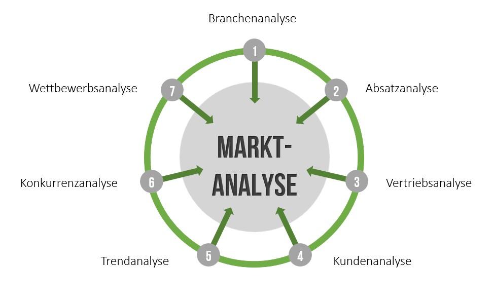 Marktanalyse - Untersuchungsbereiche
