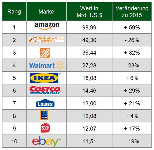 Markenwert Top Ten Retail-Marken
