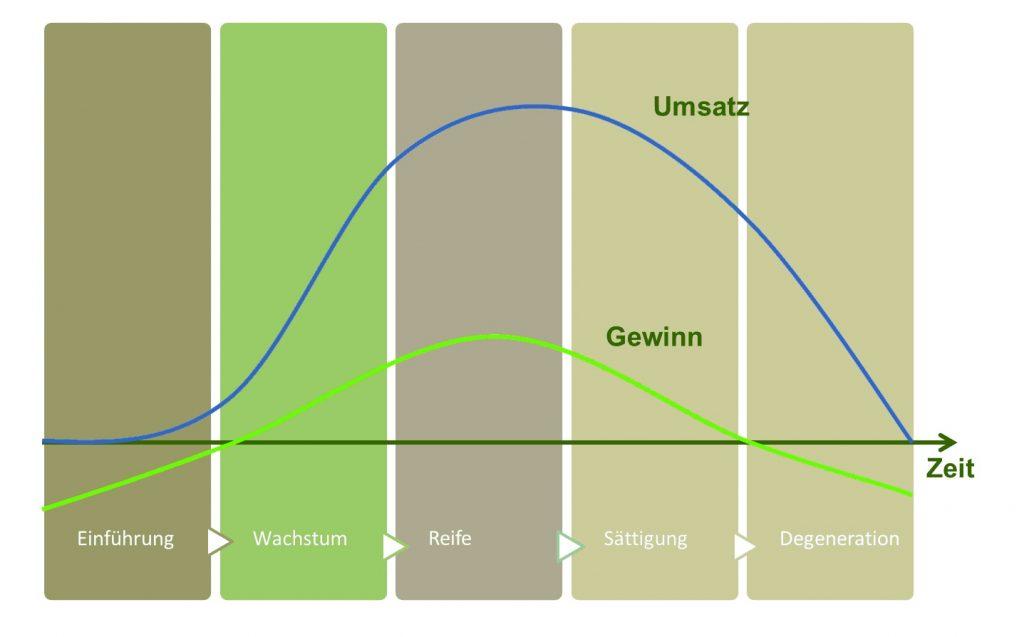 Lebenszyklus Produktmarketing
