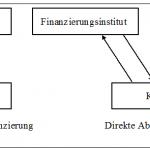 Absatzfinanzierung  im Konsumgüterbereich