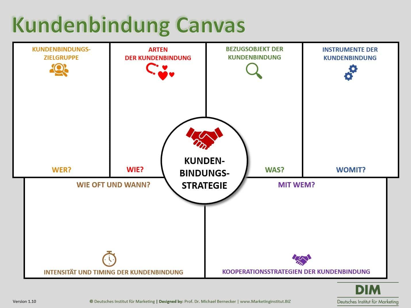 Kundenbindung Canvas