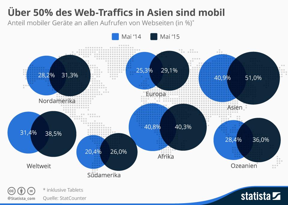 Mobiler Traffic