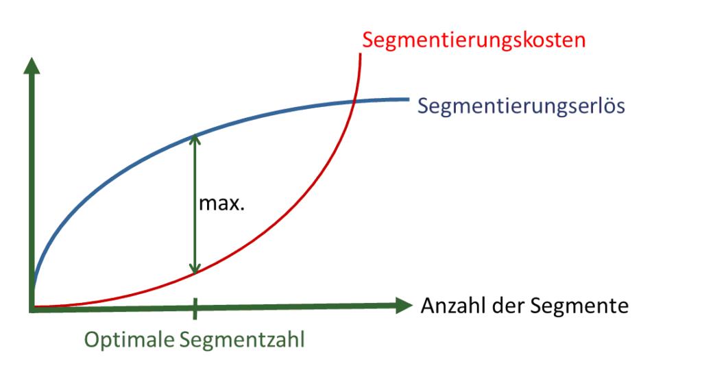 Marktsegmentierung_Segmentenanzahl