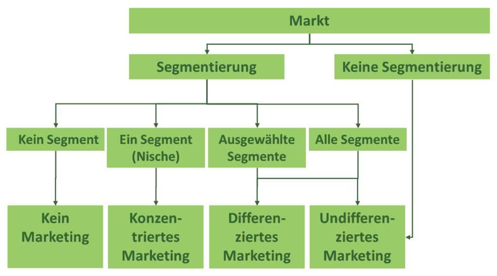 Marktsegmentierung_Marketingstrategien
