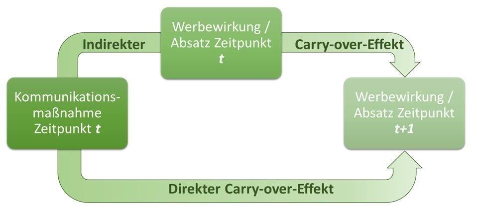 Carry-over-Effekt