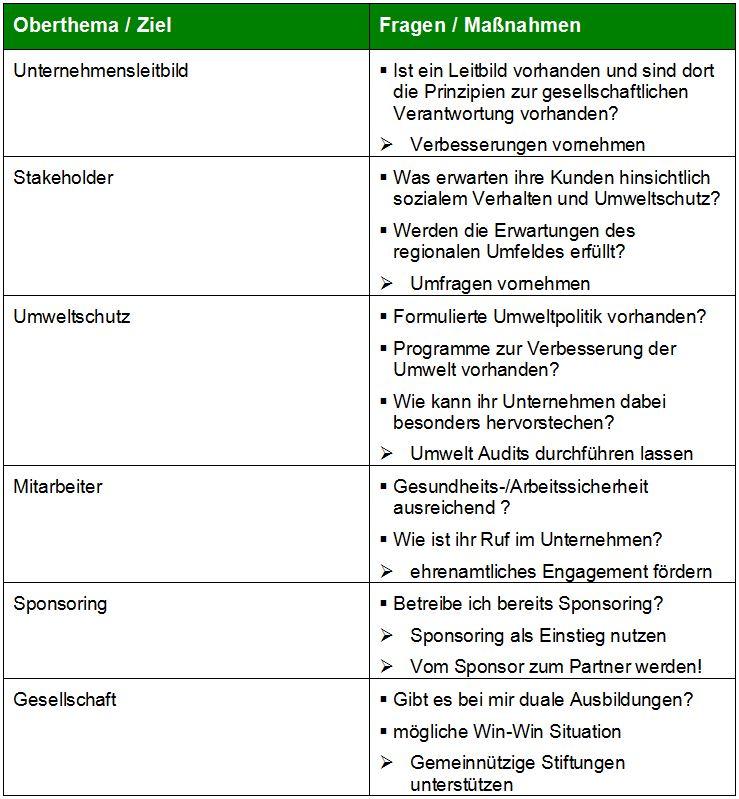 checkliste fr unternehmen fr ein unternehmensleitbild checkliste_fuer_unternehmen - Unternehmensleitbild Beispiele