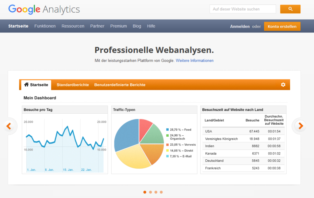 Kanzlei-Marketing: Google Analytics