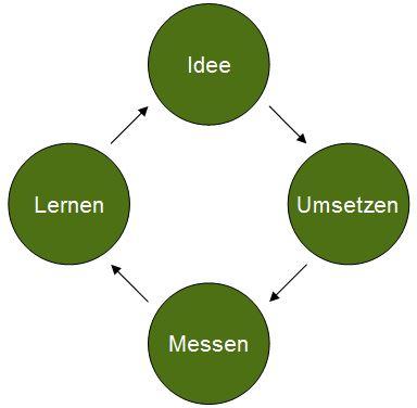 lean_marketing_grafik