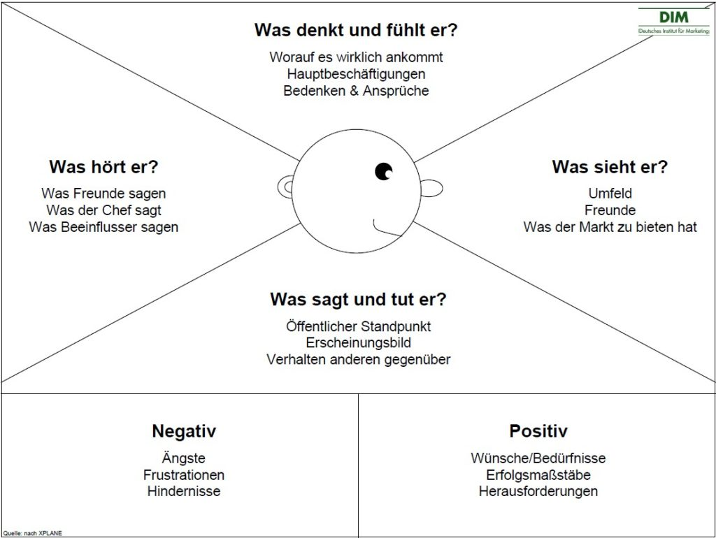 Customer Centricity - Empathy Map