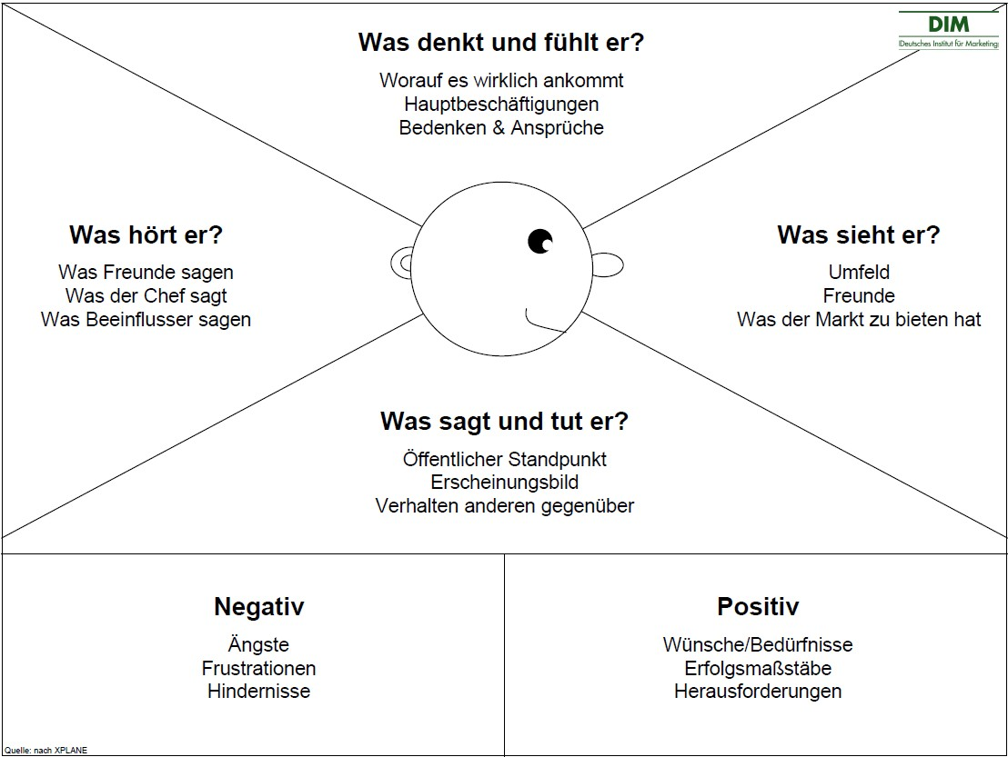 Die Empathy Map | DIM-Blog